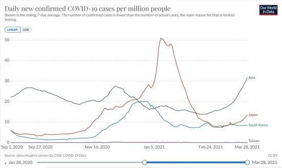 日本、韓国、台湾、アジア全体における百万人あたりの日毎新規感染者数の推移(ppm, 線形, 7日移動平均)2020/09/01-2021/03/28