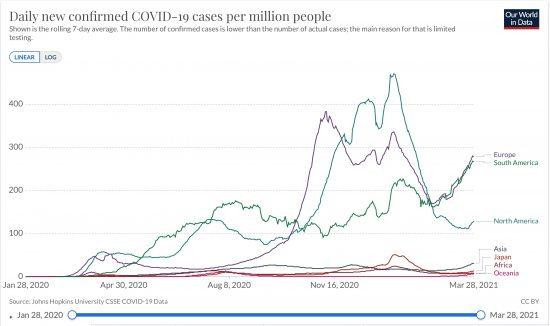 欧州、南米、北米、アジア、アフリカ、大洋州と日本における日毎新規感染者の推移(人7日移動平均 線形) 2020/02/05〜2021/03/28