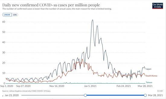 日本と韓国、台湾における100万人あたり日毎新規感染者数の推移(ppm, Raw Data, 線形)2020/09/01-2021/03/28