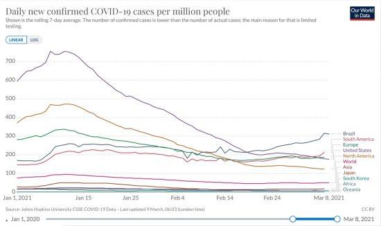 南米、欧州、北米、全世界、アジア、アフリカ、大洋州とブラジル、合衆国、日本、韓国における100万人あたり新規感染者数の推移(ppm線形)2021/01/01〜2021/03/08