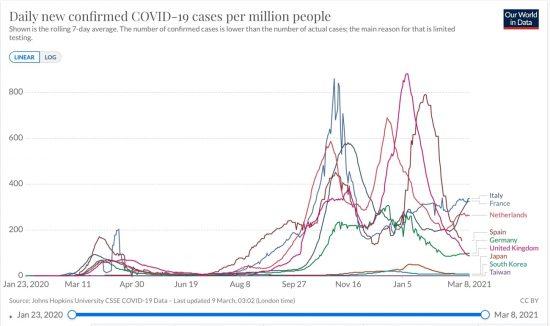 イタリア、フランス、オランダ、スペイン、ドイツ、英国と日本、韓国、台湾における日毎新規感染者数の推移(ppm 7日移動平均 線形)2020/01/23-2021/03/08