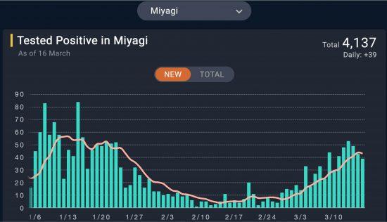 宮城県における日毎新規陽性者数(人,Raw Data,7日移動平均)2021/01/05-2021/03/16