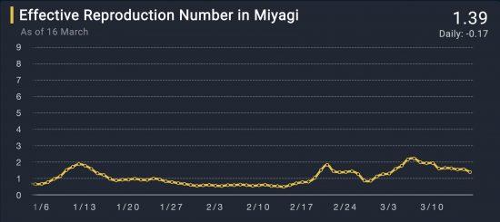 宮城県における実効再生産数の推移(No Unit)2021/01/05-2021/03/16