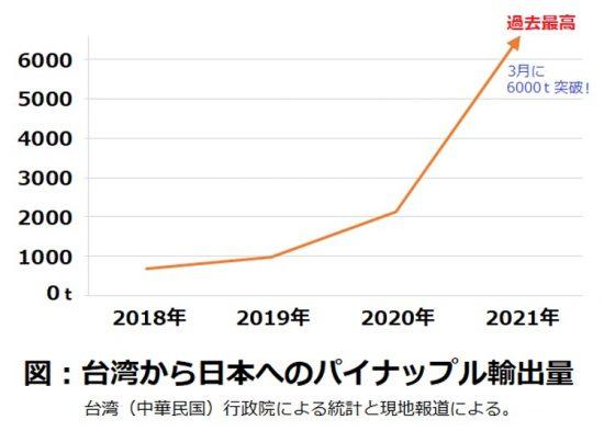 台湾から日本へのパイナップル輸出量