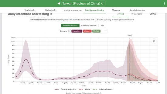 IHMEによる台湾における真の感染者数の推定値と予測値の推移(人,感染発生日,線形,2021/03/17更新)2020/02/04〜2021/07/01