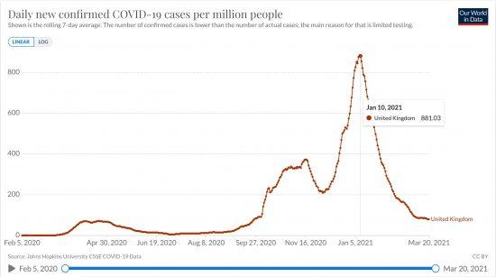 英国における日毎新規感染者の推移(人7日移動平均 線形) 2020/02/05〜2021/03/20