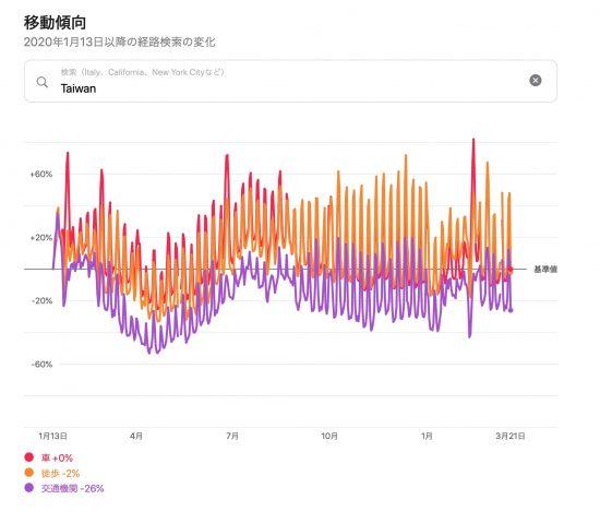 台湾の移動傾向2020/01/13〜2021/03/21