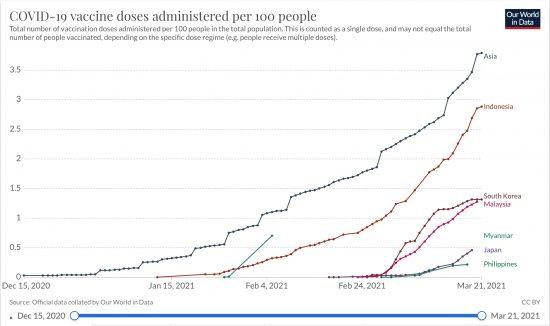 インドネシア、韓国、マレーシア、ミャンマー、日本、フィリピンにおける累計ワクチン接種率の推移(%,累計,線形)2020/12/15〜2021/03/21