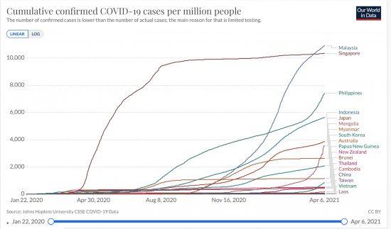 東部アジア・大洋州諸国での百万人あたりの累計感染者数の推移 (ppm線形) 2020/01/22〜2021/04/06