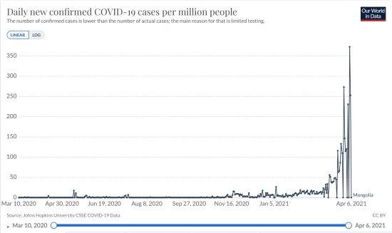 モンゴルにおける百万人当たり日毎新規感染者数の推移(ppm Raw DATA線形)