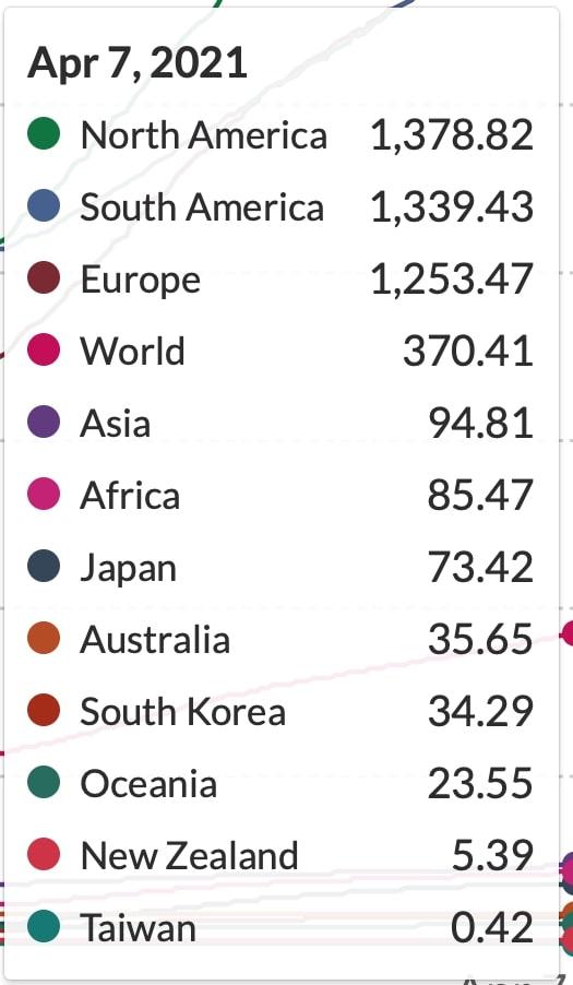 北米、南米、欧州、アジア、アフリカ、大洋州と日本、オーストラリア、韓国、ニュージーランド、台湾における百万人当たりの累計死亡者数2021/04/07時点