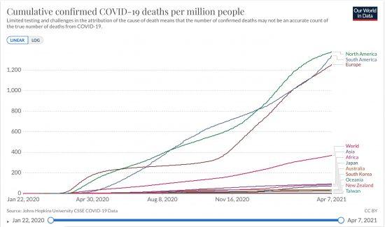 北米、南米、欧州、アジア、アフリカ、大洋州と日本、オーストラリア、韓国、ニュージーランド、台湾における百万人当たりの累計死亡者数推移(ppm線形) 2020/01/22〜2021/04/07