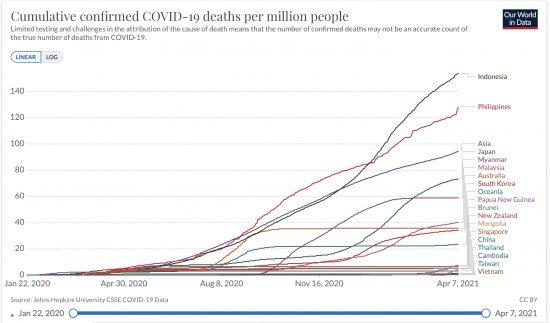 アジア全体と、東部アジア・大洋州諸国における百万人当たりの累計死亡者数推移(ppm線形) 2020/01/22〜2021/04/07