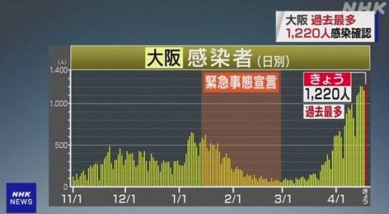 図.大阪の感染者数