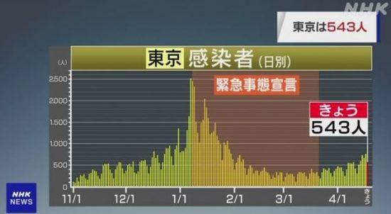 図.東京の感染者数