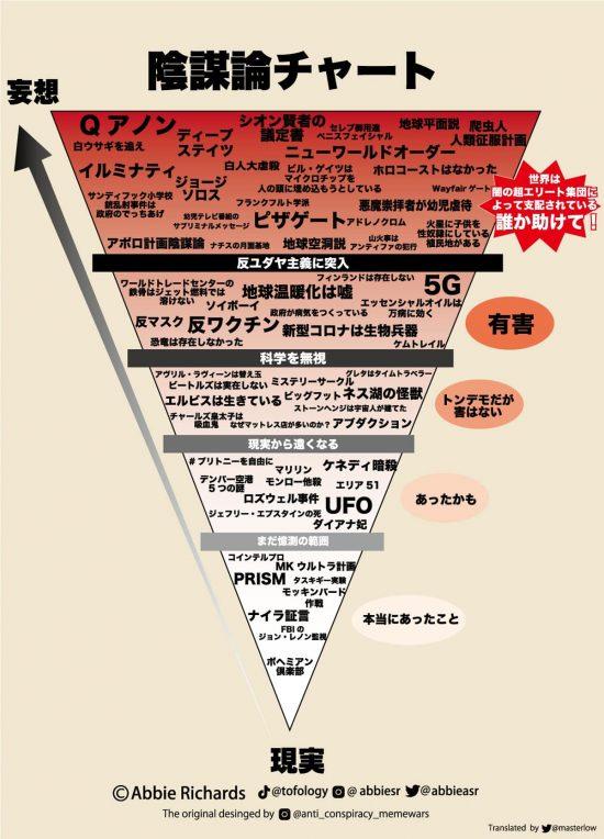 陰謀論チャート(日本語版)