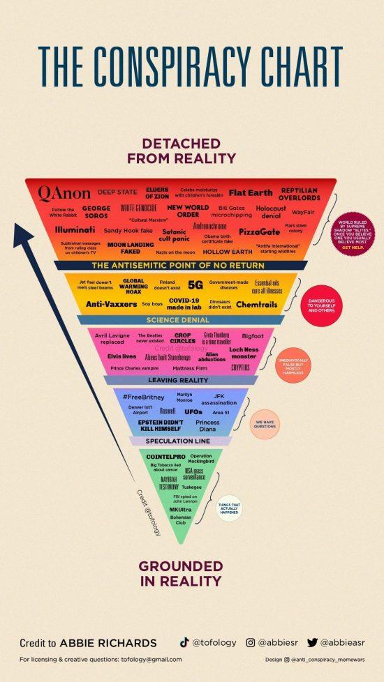 conspiracychart